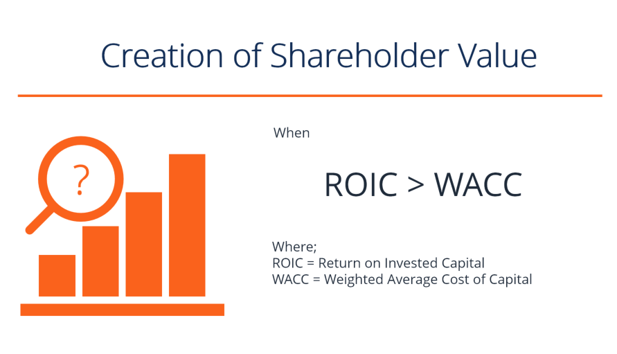 Creation of Shareholder Value