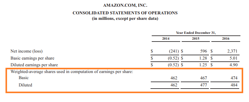 Shares outstanding example