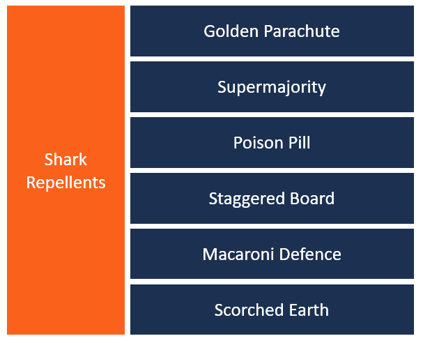 Shark Repellent Examples