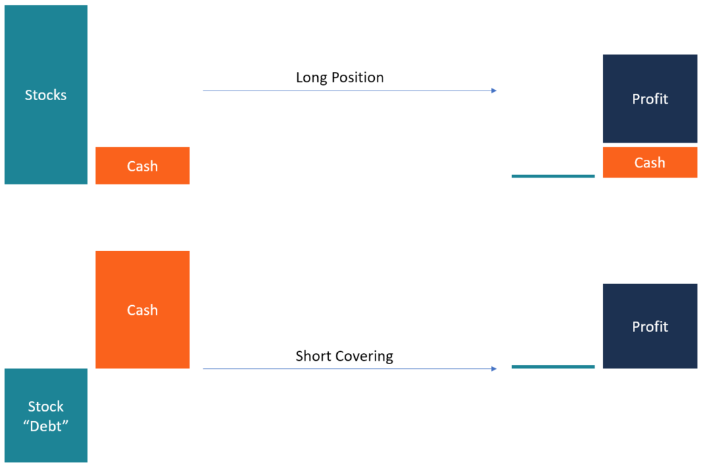 Short Covering Diagram