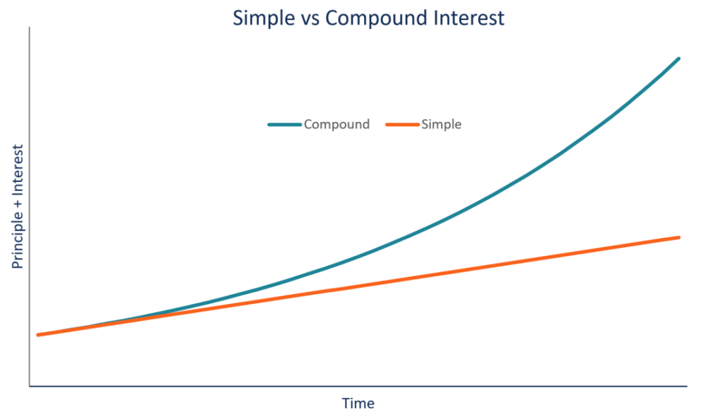 Simple Interest Non Compounding Interest Examples And Formula