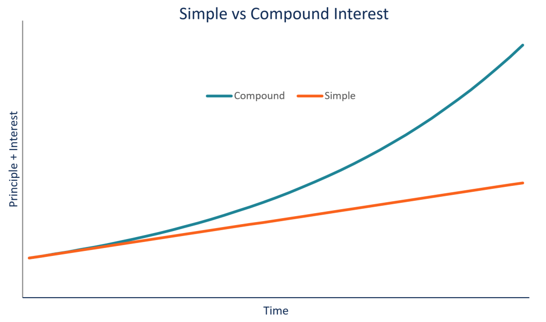 how to make compound interest