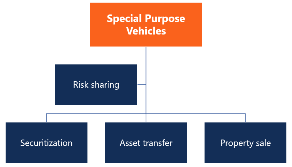 Special Purpose Vehicle (SPV) diagram