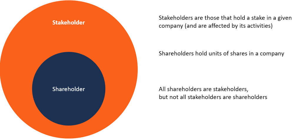 Stakeholder vs Shareholder Infographic