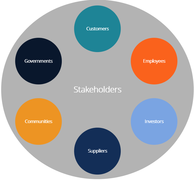 Stakeholder - Learn About the Different Types of Stakeholders
