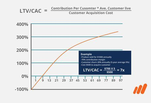 Graph showing Saas Metrics from Startup e-commerce financial model course