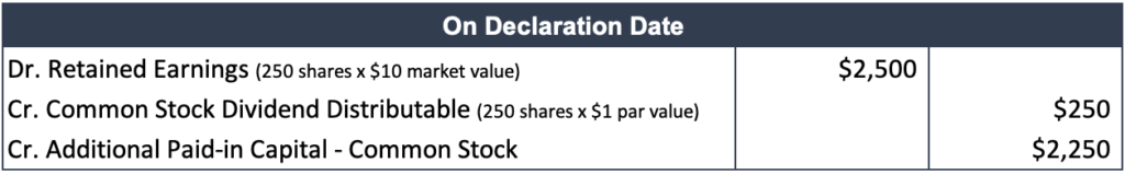 Small Stock Dividend - On Declaration Date