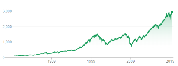 The S&P 500