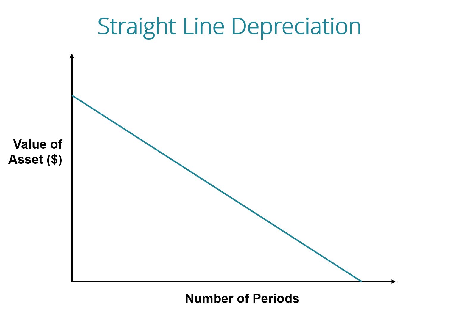 Straight Line Depreciation Formula Guide To Calculate Depreciation