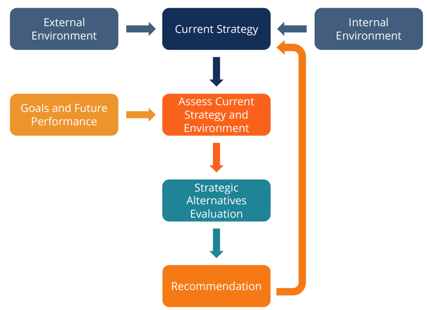 Strategic Analysis Process