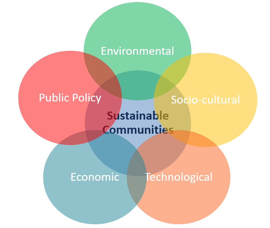Five Domains of Sustainability