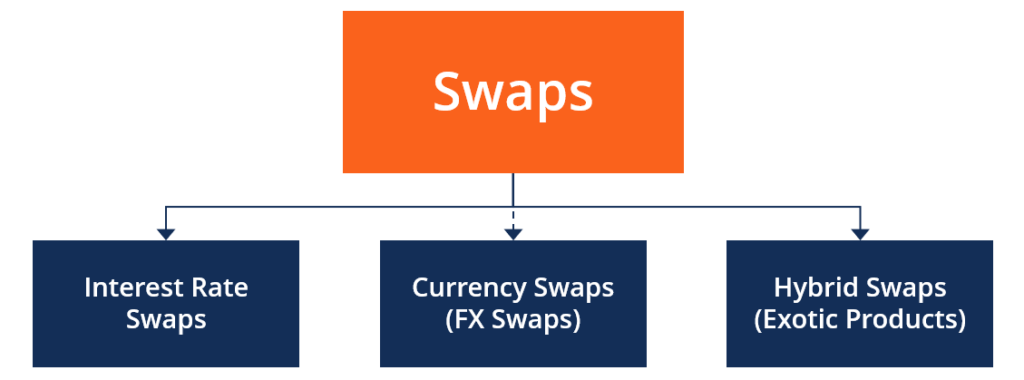 Swap Contracts