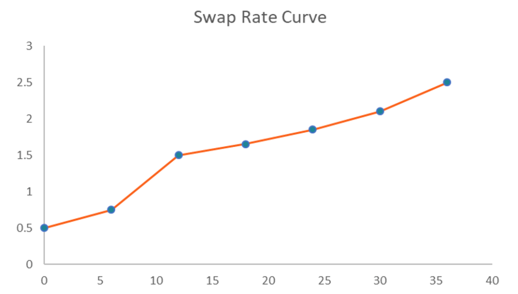 Swap Rate Curve - Upward sloping Graph Illustration