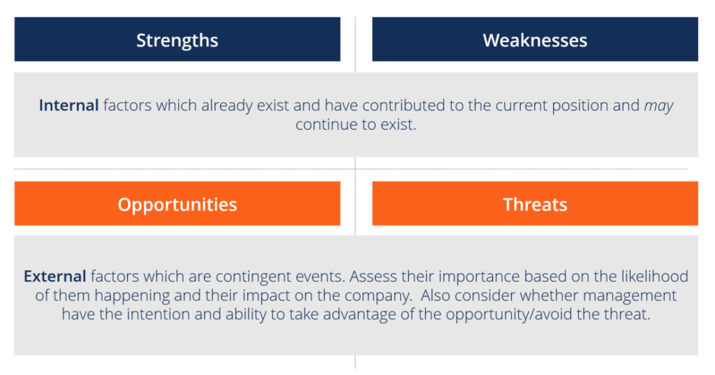 details of SWOT analysis