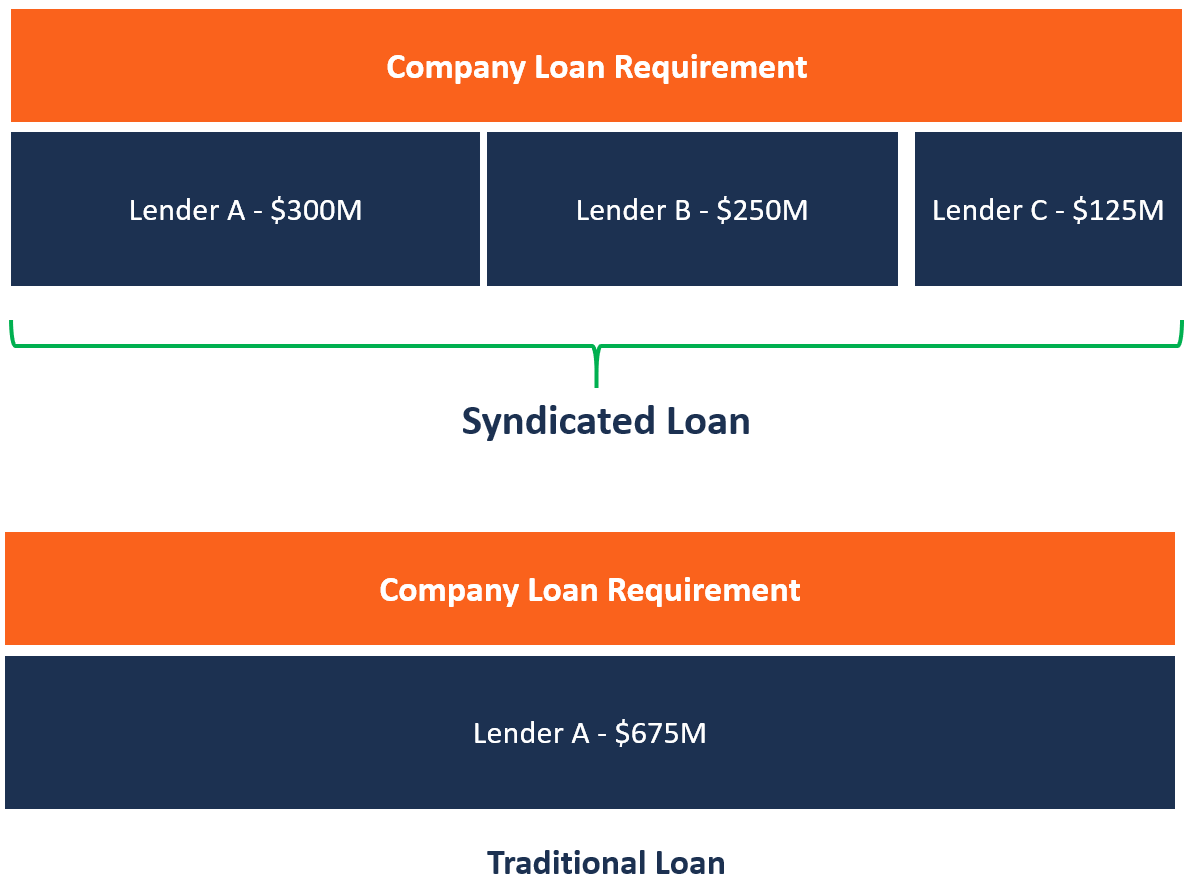 Syndicated Loan Participants Advantages How It Works