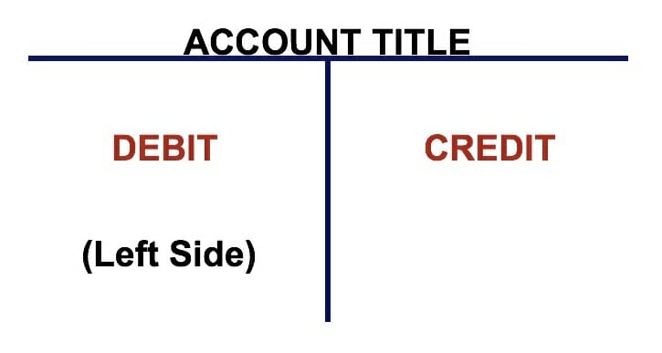 T Accounts - A Guide to Understanding T Accounts with Examples
