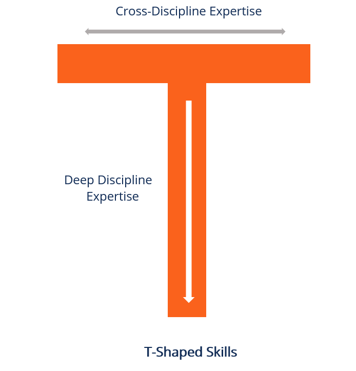 t shaped skills 1 - Growth Thinking - think, design, growth hack a design approaching to growth hacking