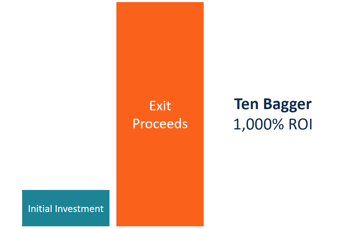 Ten Bagger (10 bagger) diagram
