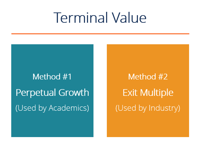 two terminal value methods