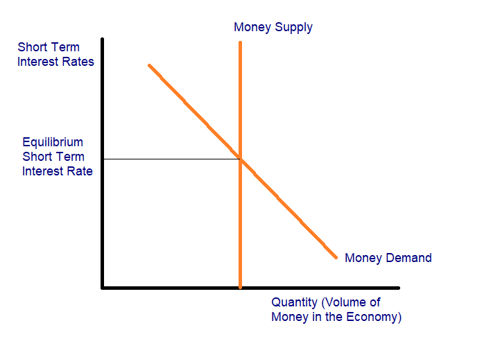 Theory of Liquidity Preference