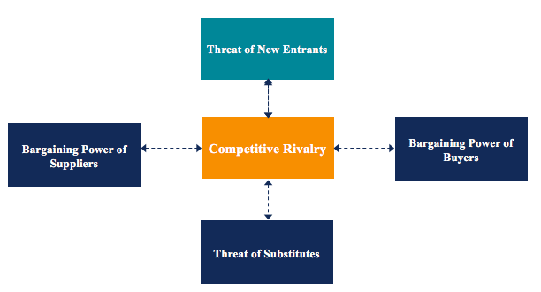 what five conditions are necessary for perfect competition to exist