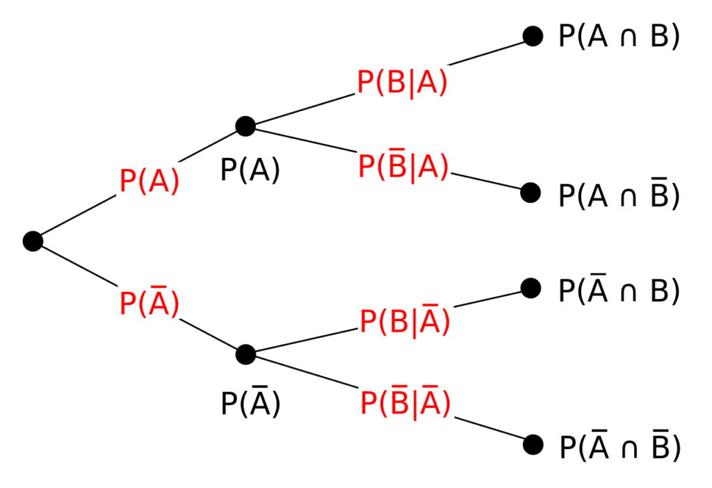 Tree Diagram Definition Event Types Calculating Probabilities