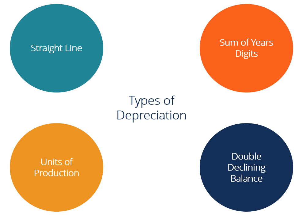 Depreciation Methods - 4 Types of Depreciation You Must Know!
