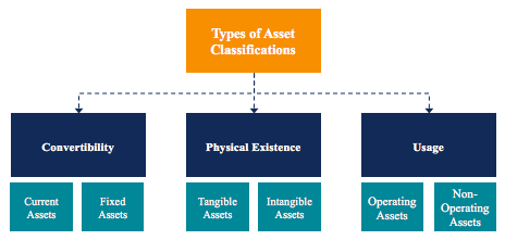 Types of Assets - Diagram and Breakdown