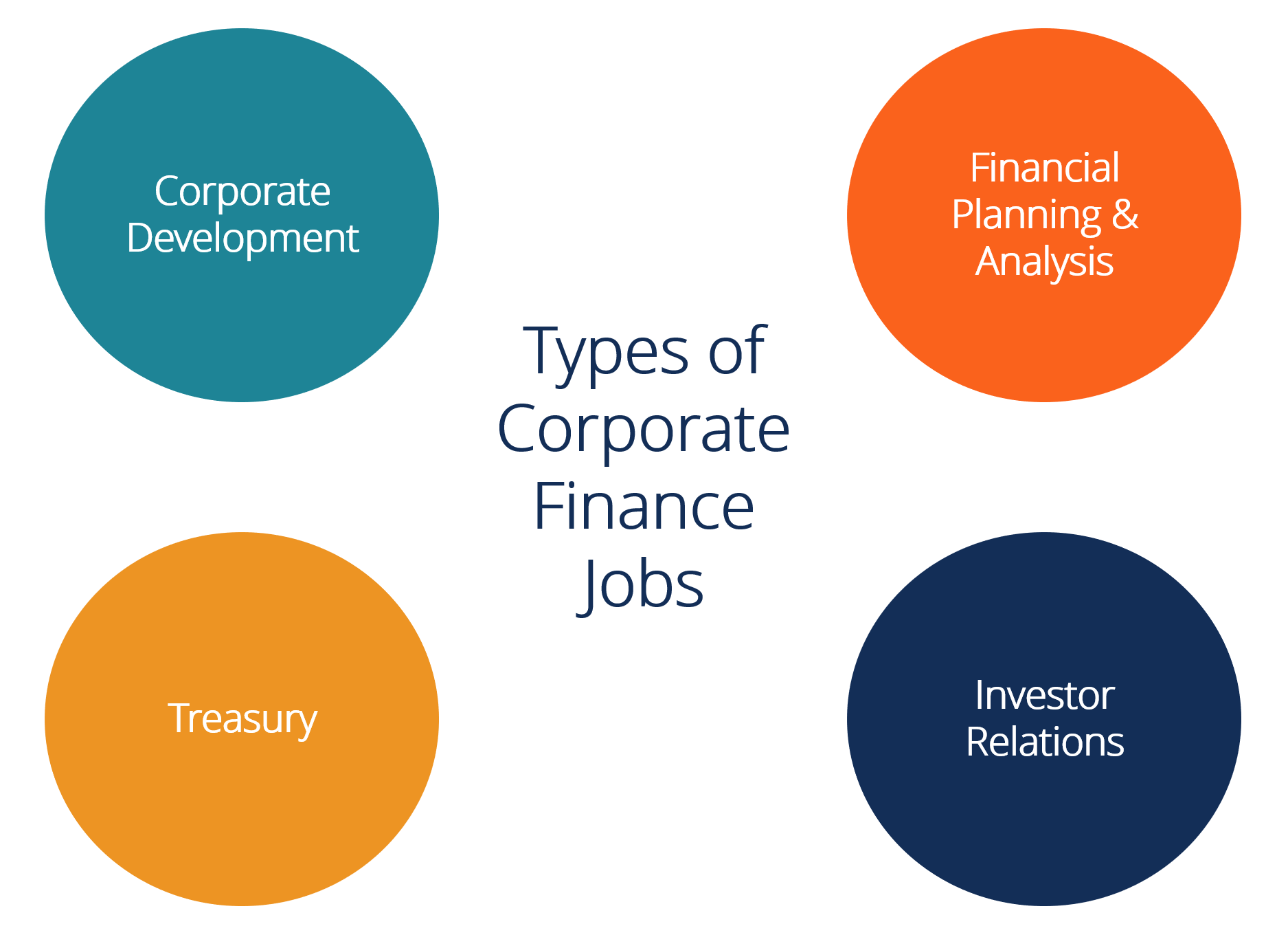 Best Types of Corporate Finance Jobs - Diagram