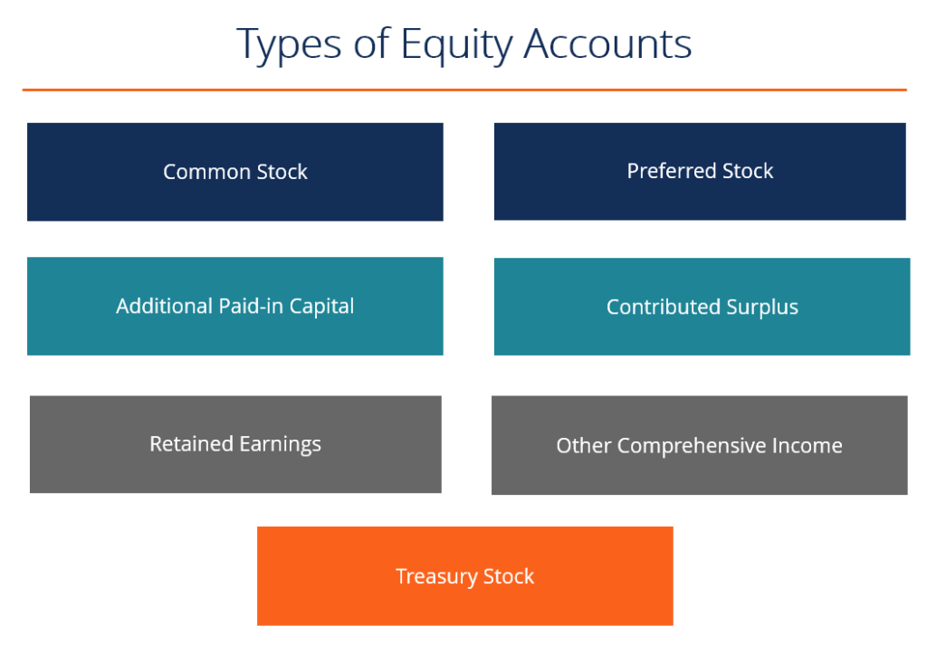 Types Of Equity Accounts on Accounting Balance Sheet Example