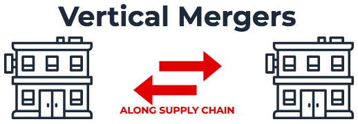 Vertical Merger (types of M&A)