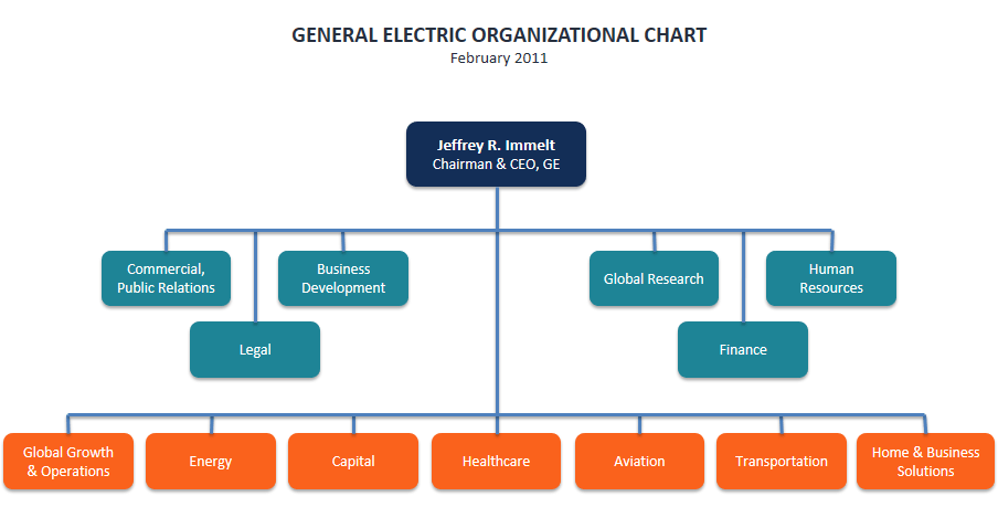 General Electric Organizational Chart