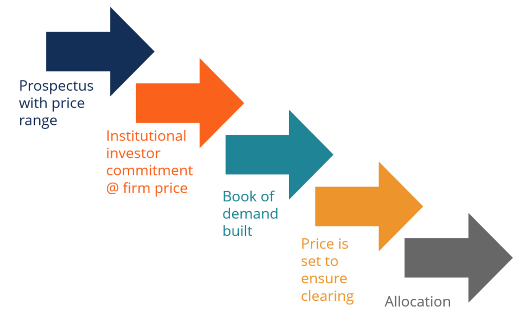 investment banking underwriting process
