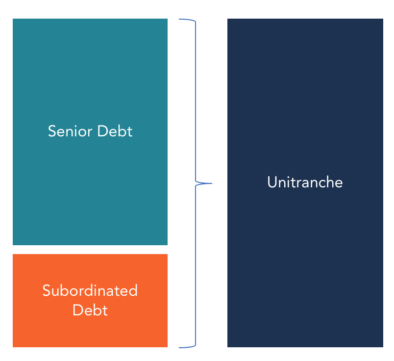 Unitranche Debt - senior and sub debt diagram