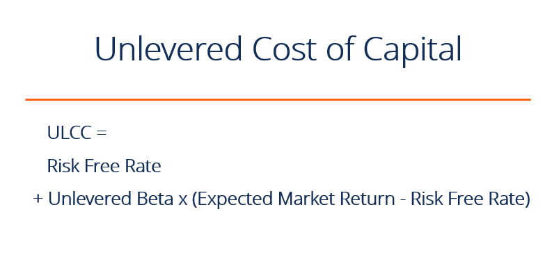 Unlevered Cost Of Capital How To Calculate It Formula Examples