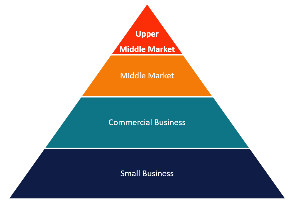 Upper Middle Market