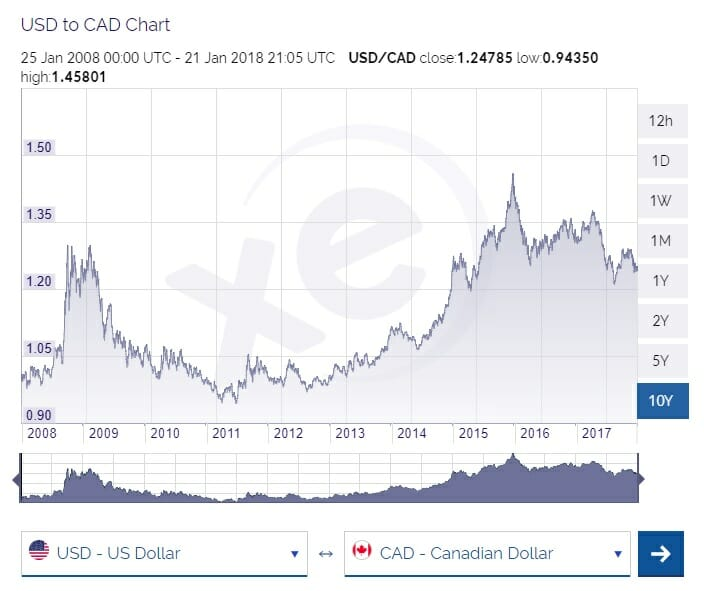 US to CAD 10 year FX graph