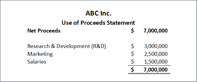 Use of Proceeds Statement