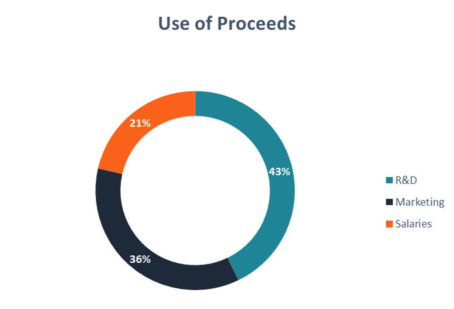 Use of Proceeds Statement - Graph