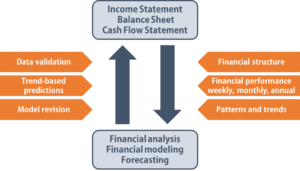Utilizing Three Financial Statements in FP&A