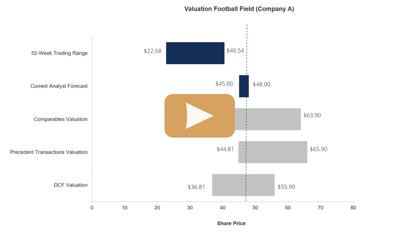CFI valuation course