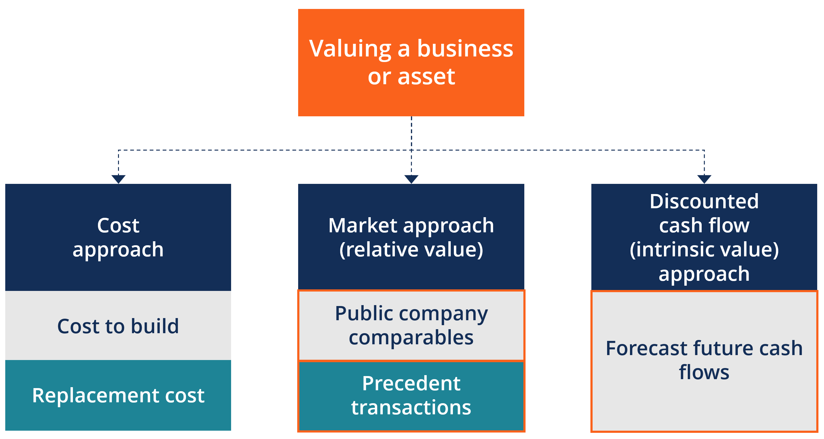 How These 4 Major Companies Are >> Valuation Methods Three Main Approaches To Value A Business