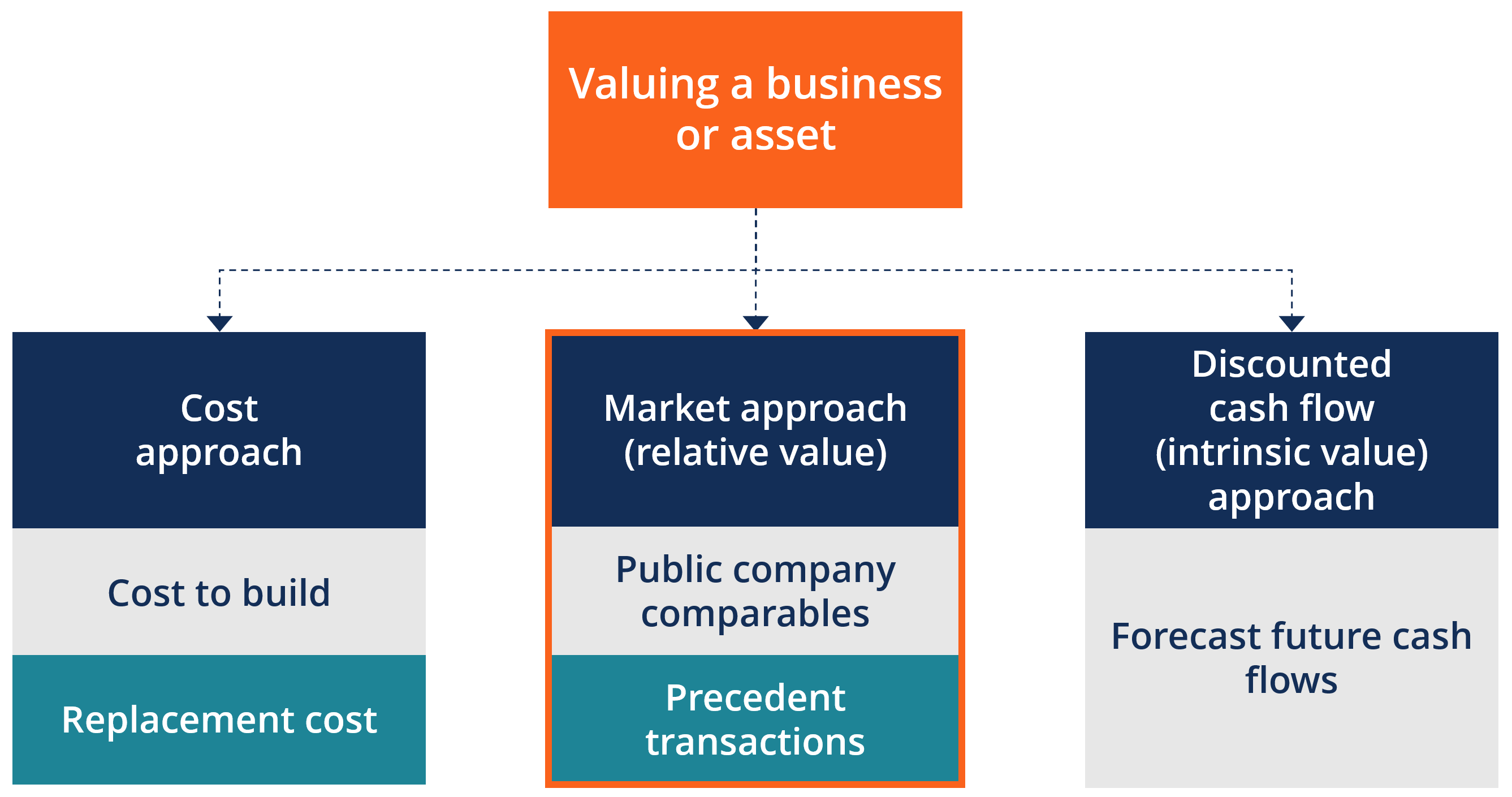 Market Approach of Valuation - Diagram