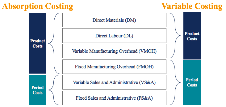 Absorption Costing vs. Variable Costing