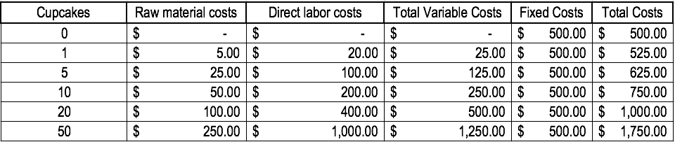 Variable Costs Example Calculation