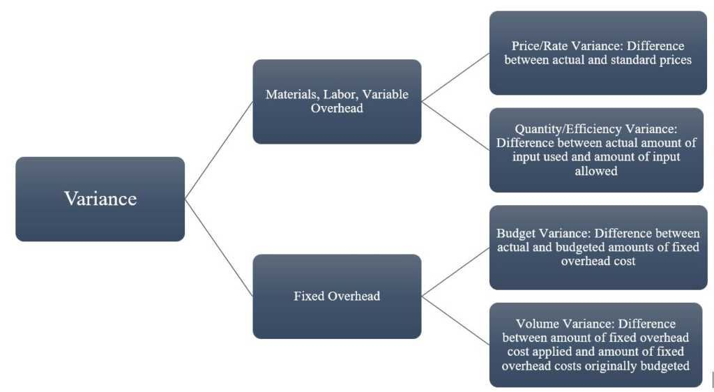 Variance Analysis Learn How To Calculate And Analyze Variances