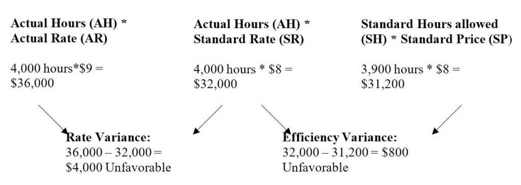 Labor Variance Analysis