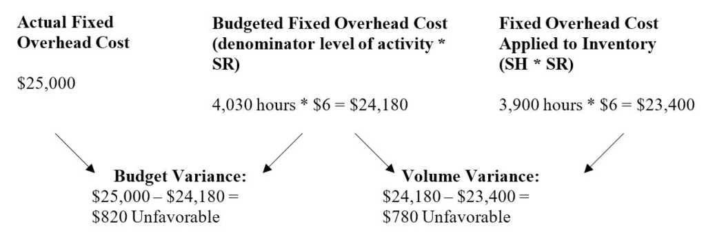 Fixed Overhead Variance Analysis