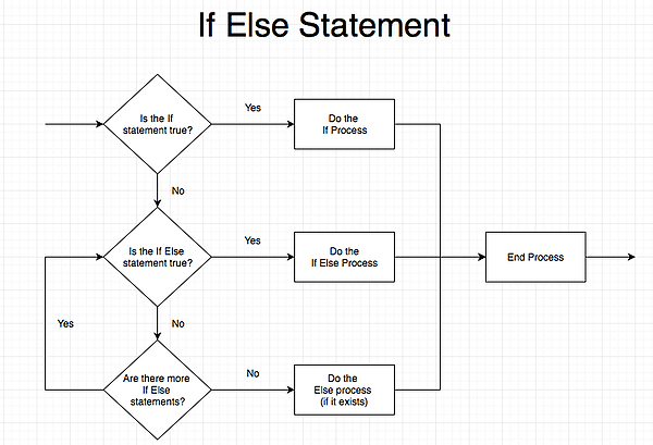 VBA If Else statement diagram