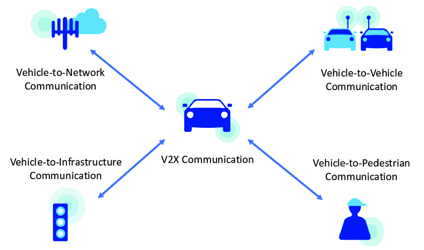Image result for Vehicle-to-everything (V2X) Communication Technology